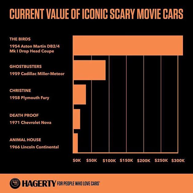 scary movie cars