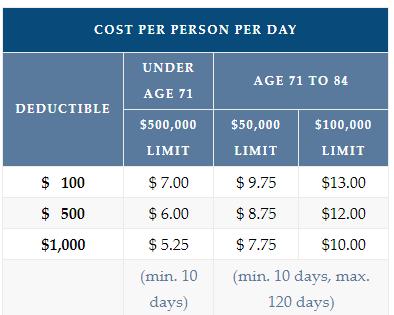Cost Per Person Per Day
